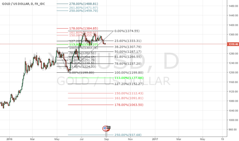 XAUUSD: Gold will go short below 1303