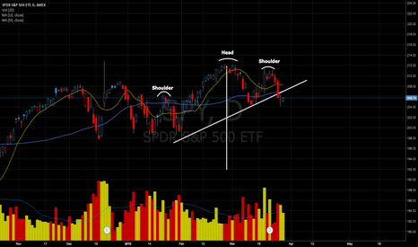 SPY: SPY Head & Shoulder pattern suggests a 10% correction