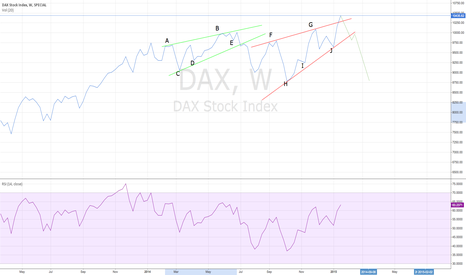 DAX: LONG DAX Stock Index IMMEDIATELY