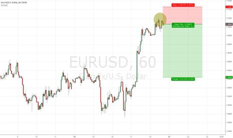 EURUSD: EURUSD short entered