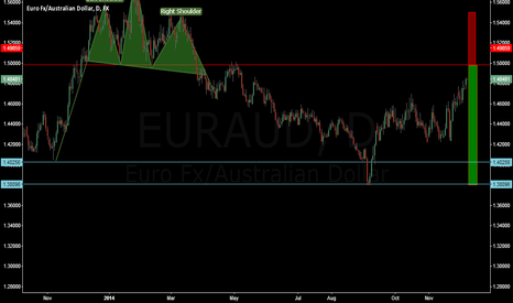 EURAUD: Reversal @1.50 (psychological #) aligned 61.8 fib & H&S neck
