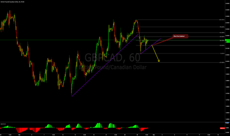 GBPCAD: GBPCAD stands a good chance of dropping on positive CAD news