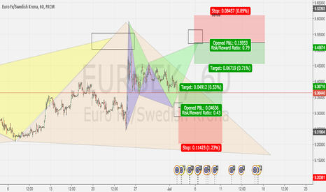 EURSEK: EUR SEK