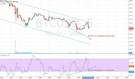 BTCUSD: Bitcoin Reversal?