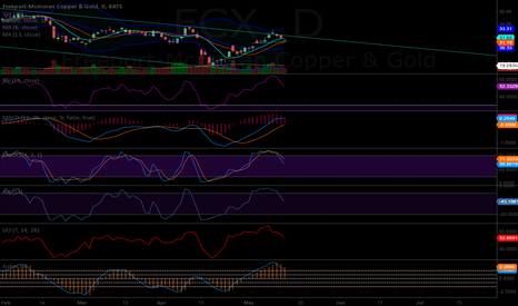 FCX: FCX Daily