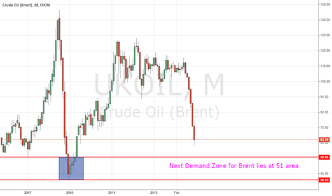 UKOIL: Brent Crude (Monthly)