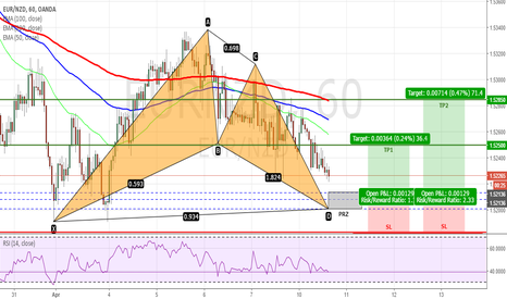 EURNZD: EURNZD - Bullish Bat Pattern on H1 Chart