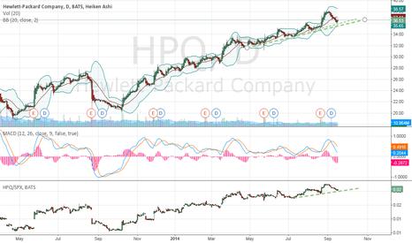HPQ: Long HP