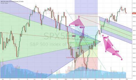 SPX500: Trying