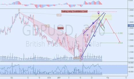 GBPUSD: Bearish Elliott & Harmonic Outlook
