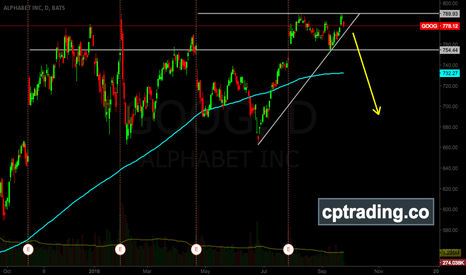 GOOG: GOOG ready to sell off?
