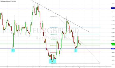 EURGBP: EURGBP Long Scenario