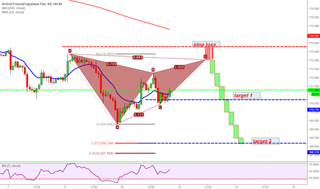 GBPJPY: GBPJPY HOURLY TIME FRAME BEARISH GARTLEY