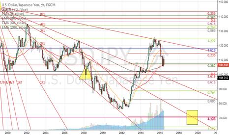 USDJPY: 米ドル円はのらりくらりと理屈通りに進む