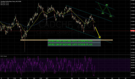 CADCHF: CADCHF:MORE DROP BEFORE ANY OTHER PLAN.