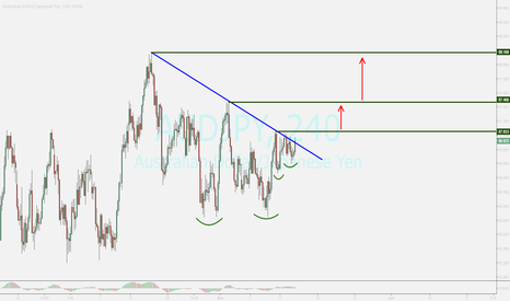 AUDJPY: audjpy.....intention to rising