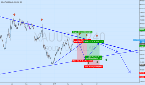 XAUUSD: sell gold now