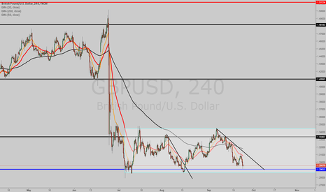 GBPUSD: CABLE STUCK IN A RANGE