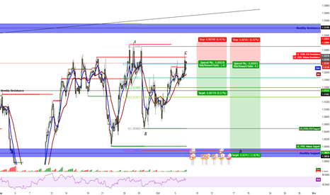 USDCAD: USD/CAD Short (Midterm & LongtermView)