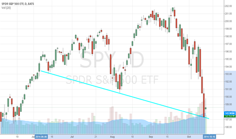 SPY: Trendline Is Saving Your Portfolio, SPDR S&P 500 ETF Trust (SPY)