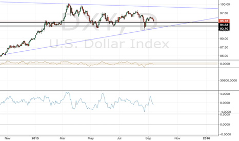 DXY: dollar trend