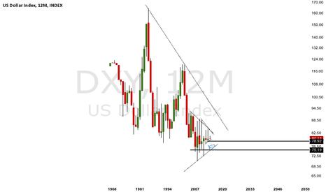 DXY: USD smash