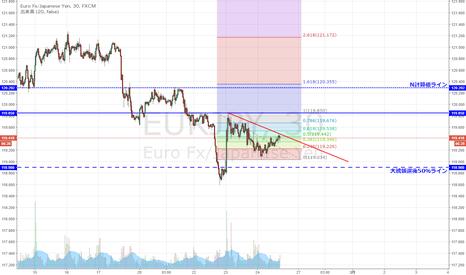EURJPY: ユーロ円 昨日の下落、半値戻し到達も上値は重いか