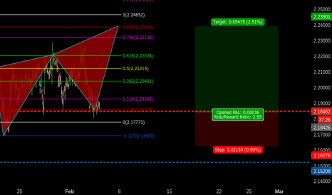GBPNZD: 2211 GBPNZD SOARING EAGLE
