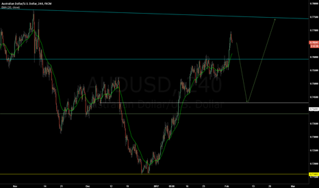 AUDUSD: AUDUSD - Short to Long