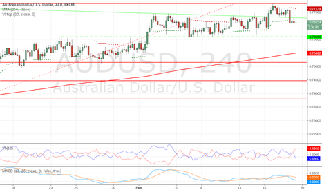 AUDUSD: Short now