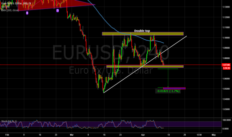 EURUSD: EURUSD DOUBLE TOP