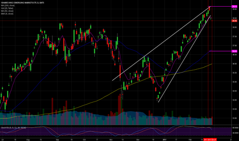 EEM: $EEM, Short on a wedge up