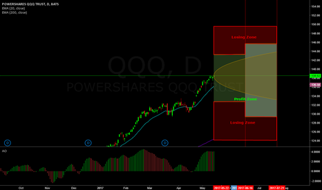 QQQ: Neutral trade on QQQ (Laddered Strangles)