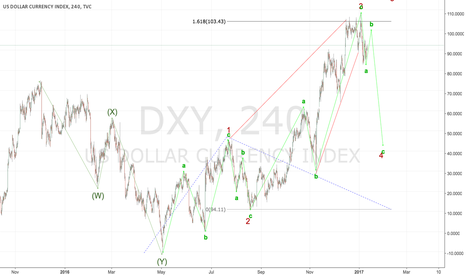 DXY: SHORT on the US Dollar index