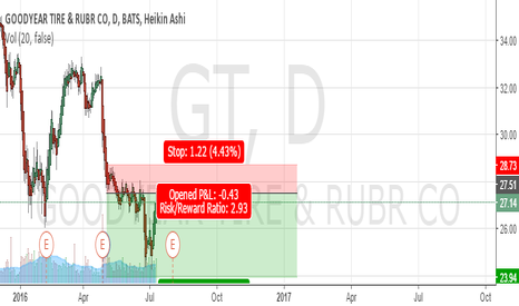 GT: GT Short at overhead Resistance