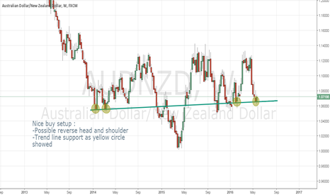 AUDNZD: AUDNZD Long Potential