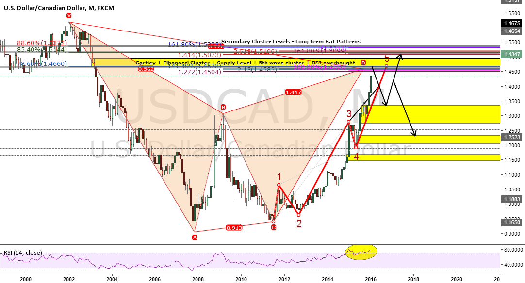 USDCAD Monthly Gartley Pattern + Supply Level + 5th Wave Cluster