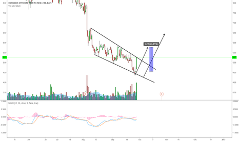 HOS: HOS: LOOK FOR A POTENTIAL BREAKOUT ON THE DESCENDING CHANNEL