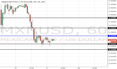 MXNUSD: USDMXN quick analysis