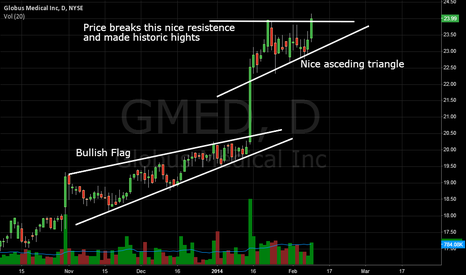 GMED: GMED - Nice ascending triangle