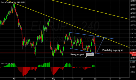 EURJPY: EURJPY Possibility to going up
