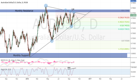 AUDUSD: AUDUSD Daily Chart.Short View
