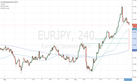 EURJPY: Yen pairs remain over extened