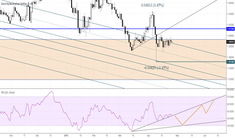 EURAUD: EURAUD Measured Move
