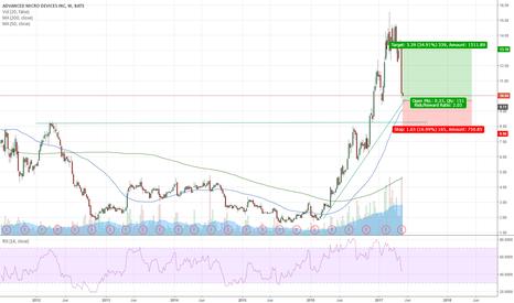 AMD: AMD ready to bounce back?