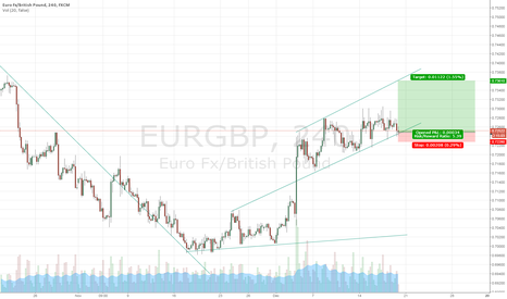 EURGBP: EURGBP long on Brexit hysteria and GBP big 2016 breakdown