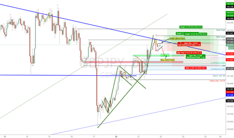 GBPJPY: GBPJPY: Looking to ADD to Current Position