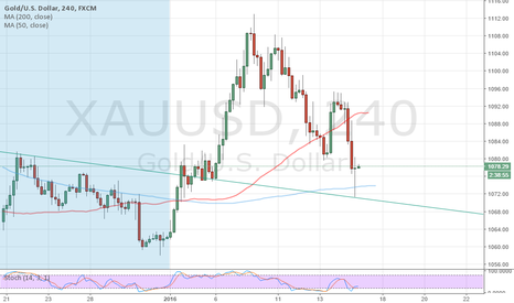 XAUUSD: long after rejection of trendline and reversal candle