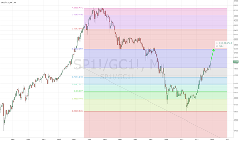 SP1!/GC1!: SP 500 priced in Gold