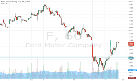 F: Ford Motor Company: double bottom vs. news